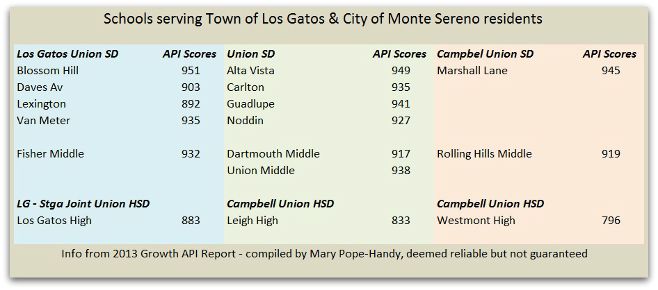 Los Gatos and Monte Sereno public schools and scores