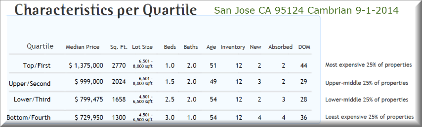 San Jose Cambrian 95124 how much house for your money?