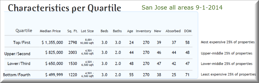 San Jose all areas cost of housing