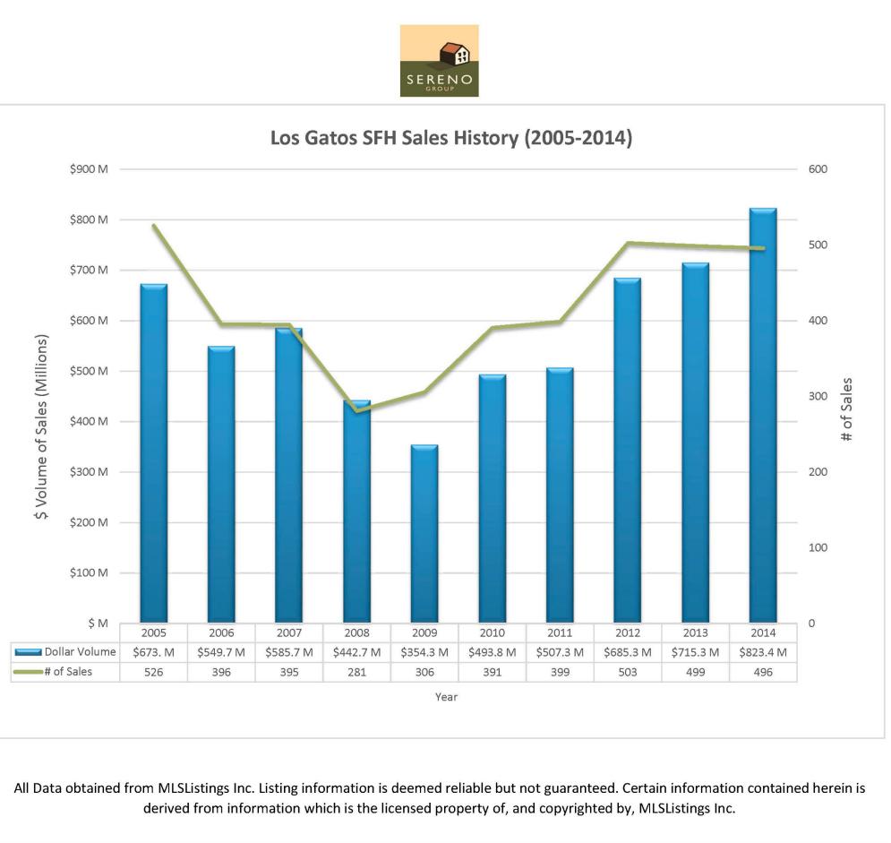 Los Gatos Single Family home sales history