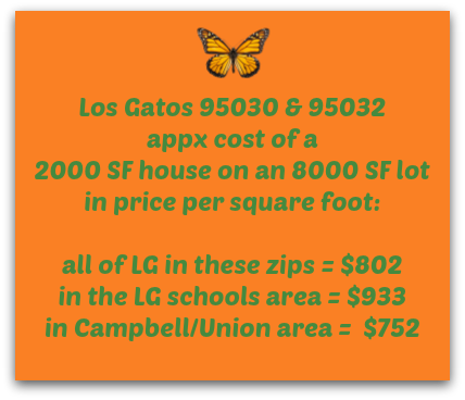 Los Gatos price per SF example
