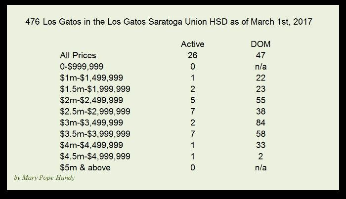 Los Gatos Active Listings Days on Market with Los Gatos Schools