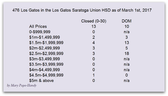 Los Gatos Saratoga Joint Union HSD closed sales and days on market