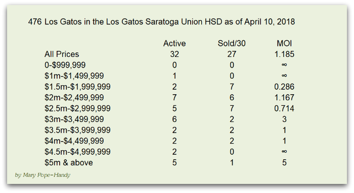 2b - Los Gatos real estate market trends by price point and high school district