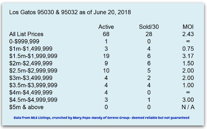 Los Gatos 95030 95032 months of inventory June 20 2018
