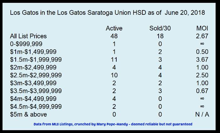 Los Gatos 95030 95032 with Los Gatos Saratoga Union High School District June 20 2018