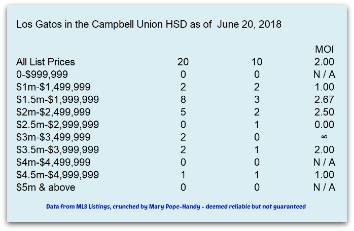 Los Gatos with Campbell Union HSD months of inventory as of June 20 2018