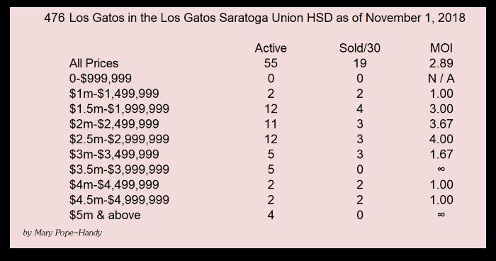 Los Gatos 95030 95032 LG Schools