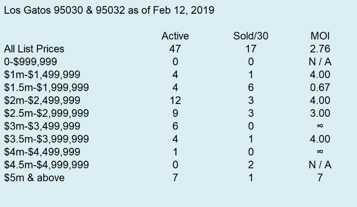 2019-2-12 Los Gatos Months of Inventory 1 - 95030 95032