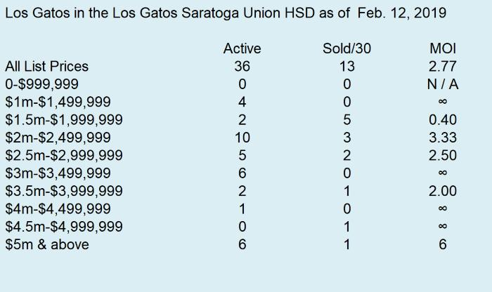 2019-2-12 Los Gatos Months of Inventory 2 - LGSUHSD