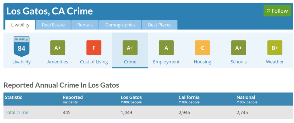 Area Vibes Crime info on Los Gatos