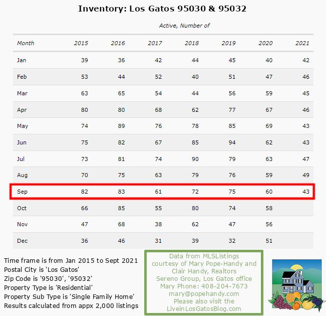 Active Inventory September 2021 Los Gatos 95030 & 95032